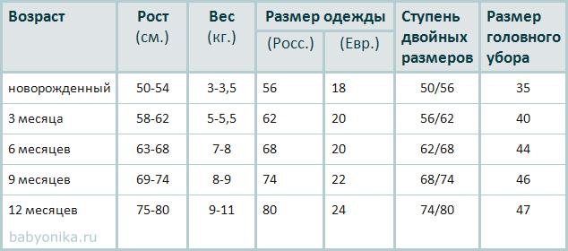 Размеры одежды для грудничков